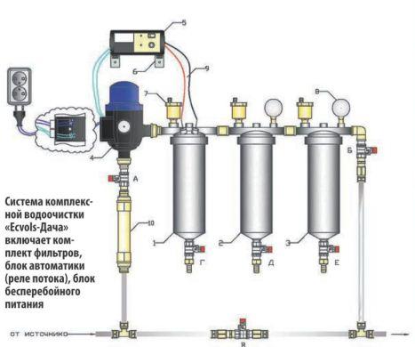 Самодельный фильтр для водопроводной воды своими руками